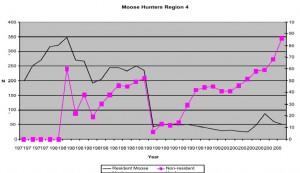 Historical Moose Harvest Numbers for Region 4